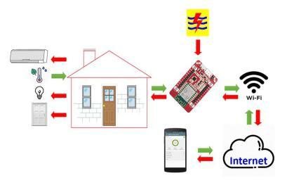 Blok Diagram Smarthome